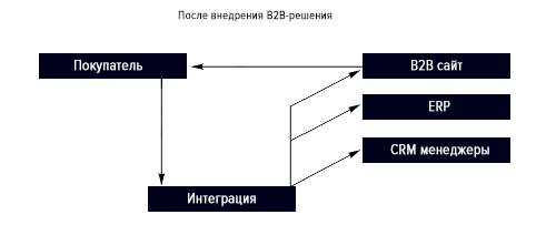 После внедрения B2B системы.jpg